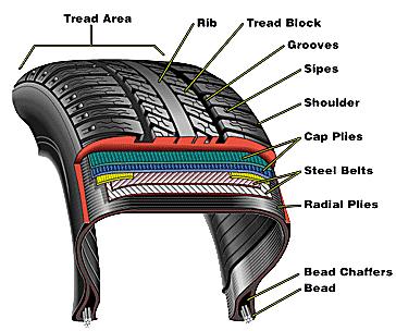 parts of a page 4 web cadet corps : tire parts diagram - findchart.co