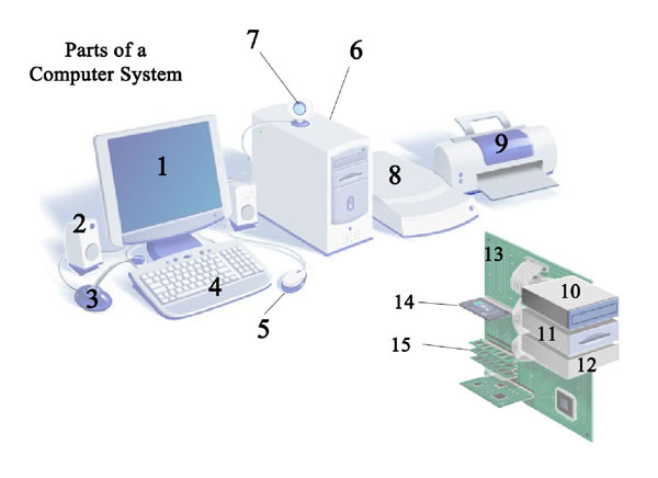 basic parts of computer system pdf