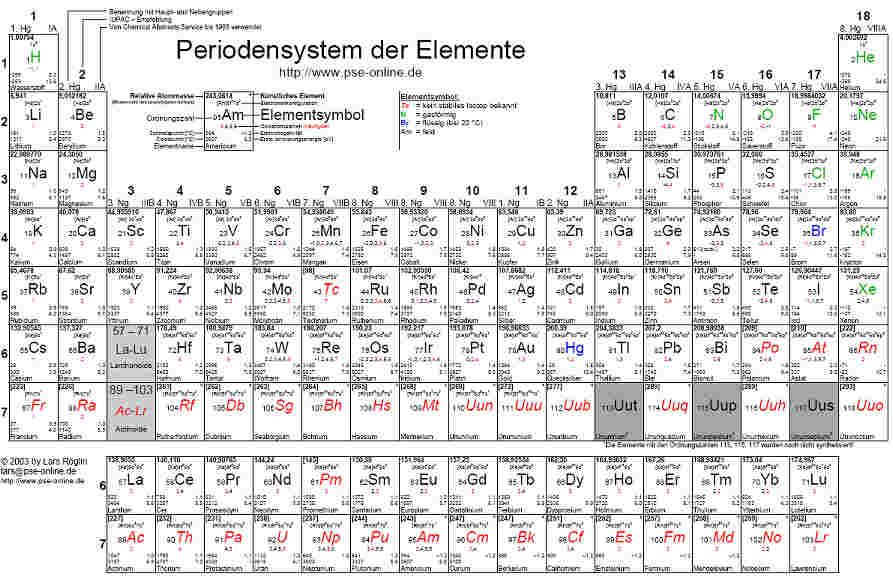 Periodiek systeem for Ptable and r