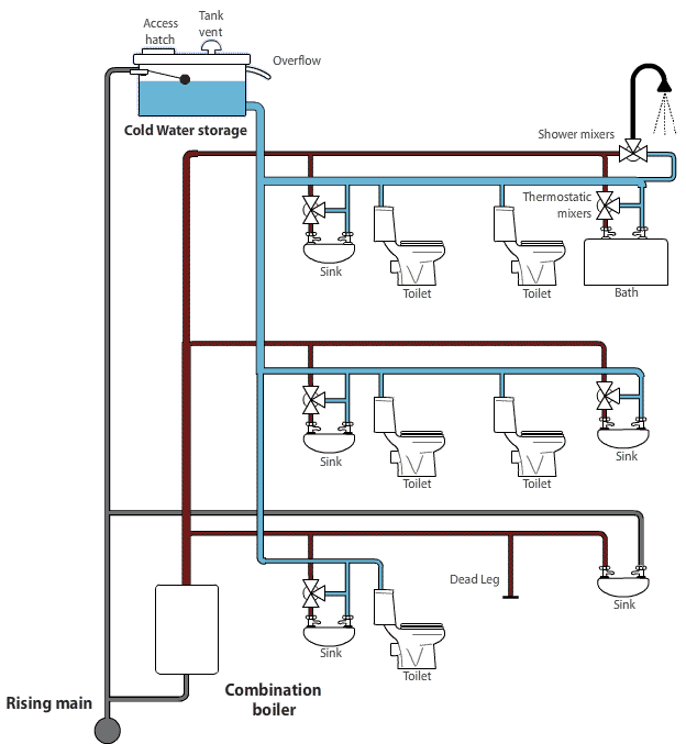 piping quiz Utilitiesman basic: piping system layout and plumbing accessories these questions were taken directly from the utilitiesman basic nrtc chapter 5.